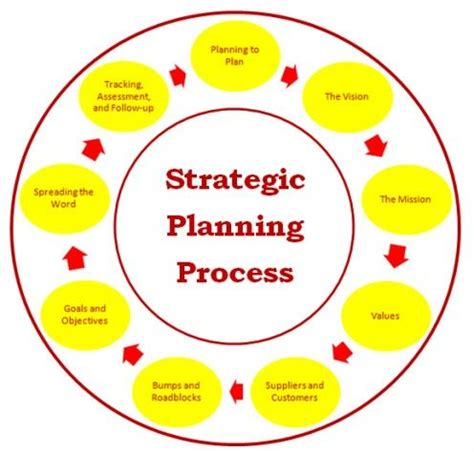 Thesis in educational administration and planning
